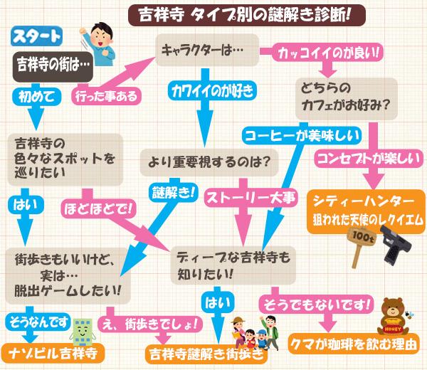 吉祥寺タイプ別謎解き診断