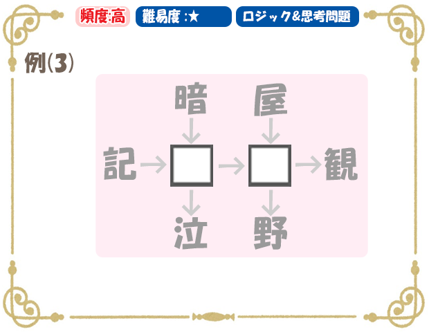 頻出パターン問題集 例3漢字問題